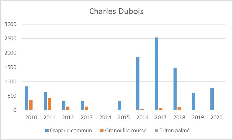 charles dubois